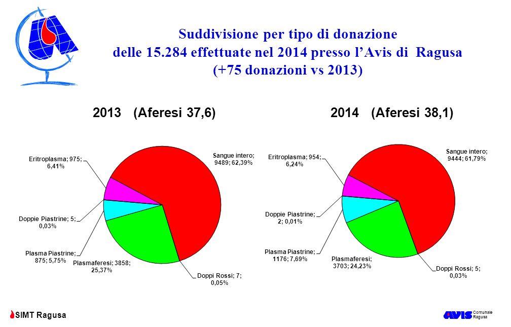 Comunale Ragusa SIMT Ragusa Suddivisione per tipo di donazione delle 15.284 effettuate nel 2014 presso l'Avis di Ragusa (+75 donazioni vs 2013)