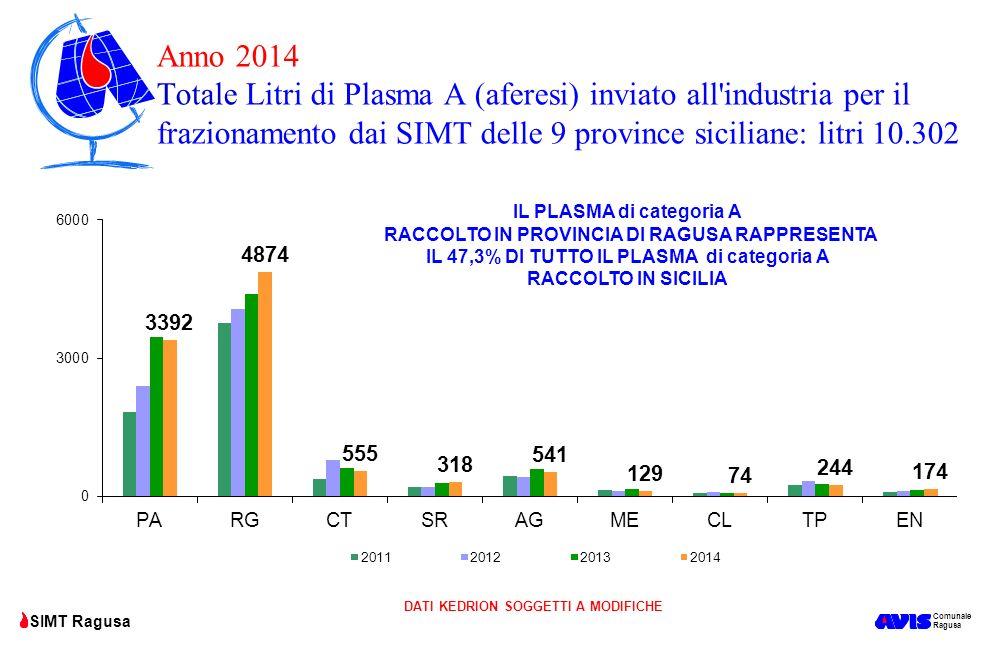 Comunale Ragusa SIMT Ragusa Anno 2014 Totale Litri di Plasma A (aferesi) inviato all'industria per il frazionamento dai SIMT delle 9 province sicilian
