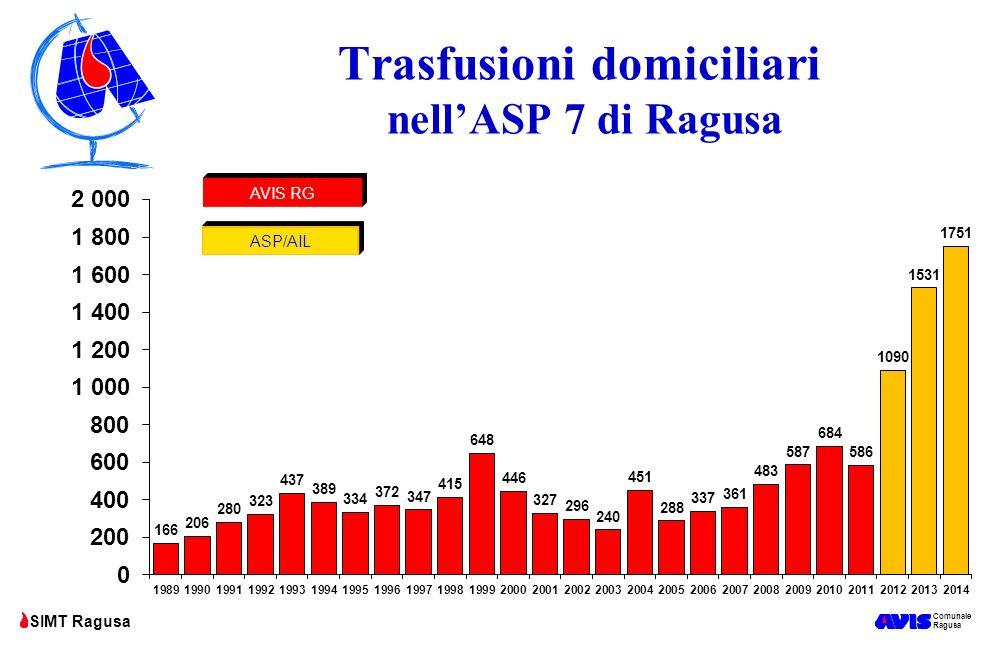 Comunale Ragusa SIMT Ragusa Trasfusioni domiciliari nell'ASP 7 di Ragusa AVIS RG ASP/AIL