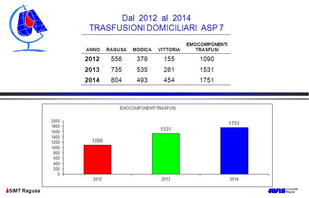 Comunale Ragusa SIMT Ragusa ANNORAGUSAMODICAVITTORIA EMOCOMPONENTI TRASFUSI 20125563791551090 20137355352611531 20148044934541751 Dal 2012 al 2014 TRA