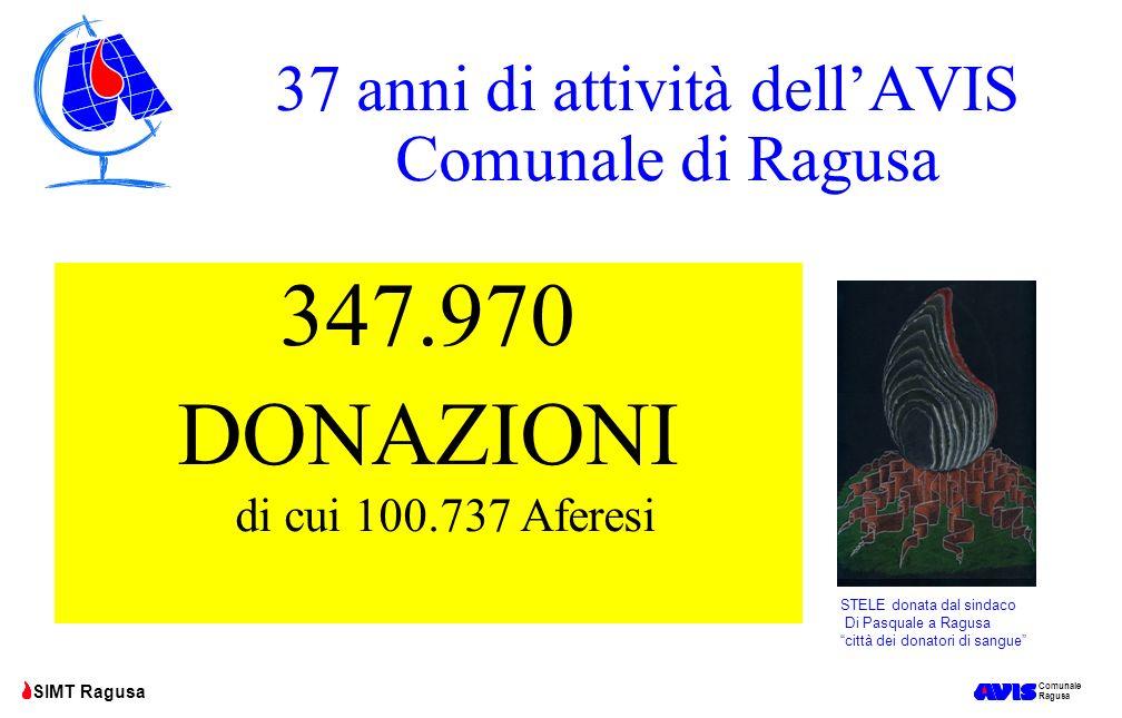 Comunale Ragusa SIMT Ragusa OBIETTIVI AVIS –SIMT 2015 1.Puntare a 15.400 donazioni riportando però a 9500 il numero di donazioni di sangue intero, 3.800 le plasmaferesi, mantenendo a 985 le eritroplasmaferesi, 10 i doppi rossi e 1100 le plasmapiastrinoaferesi + 5 doppie piastrine 2.# Mantenere il frazionamento del sangue al 100% 3.# Avviare al frazionamento industriale ALMENO 6.500 litri plasma 4.* Eseguire almeno 4.500 esami elettrocardiografici 5.* Riuscire a coprire il fabbisogno di agosto pur mantenendo i medesimi livelli di esportazione su Catania 6.# * Mantenere alti i livelli di cooperazione per la implementazione sempre più completa del sistema informatico ottimizzando i sistemi di chiamata 7.# * 100 tipizzazioni tissutali HLA per la donazione di midollo osseo Progetto AVIS AIL SIMT 8.# * Mantenimento della certificazione ISO 9001/2008 anche nel 2015 per le 12 UDR AVIS e per la UOCC con le sue tre articolazioni di Ragusa Modica e Vittoria.