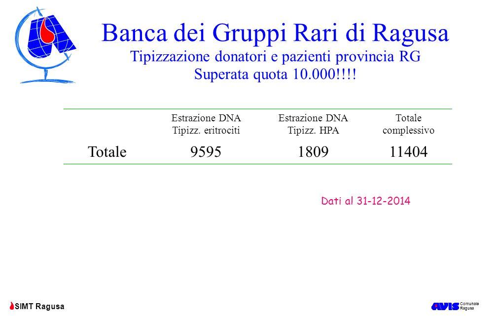 Comunale Ragusa SIMT Ragusa Banca dei Gruppi Rari di Ragusa Tipizzazione donatori e pazienti provincia RG Superata quota 10.000!!!! Estrazione DNA Tip