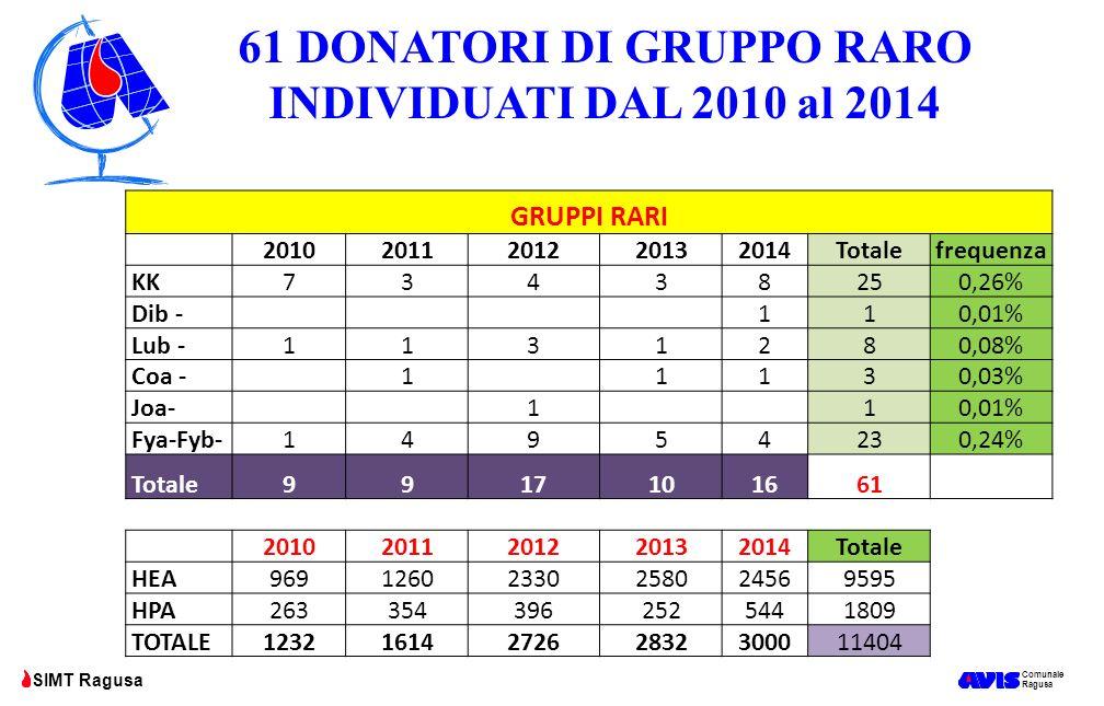 Comunale Ragusa SIMT Ragusa GRUPPI RARI 20102011201220132014Totalefrequenza KK73438250,26% Dib - 110,01% Lub -1131280,08% Coa - 1 1130,03% Joa- 1 10,0