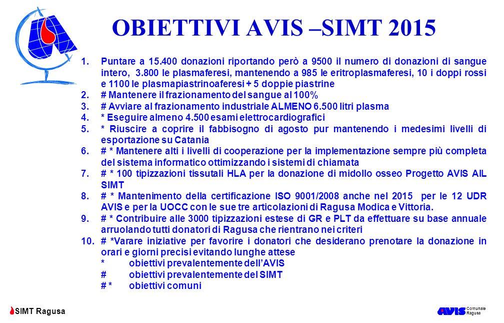 Comunale Ragusa SIMT Ragusa OBIETTIVI AVIS –SIMT 2015 1.Puntare a 15.400 donazioni riportando però a 9500 il numero di donazioni di sangue intero, 3.8