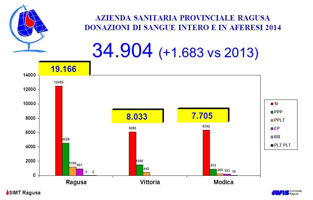 Comunale Ragusa SIMT Ragusa AZIENDA SANITARIA PROVINCIALE RAGUSA DONAZIONI DI SANGUE INTERO E IN AFERESI 2014 34.904 (+1.683 vs 2013) 19.166 7.705 8.0