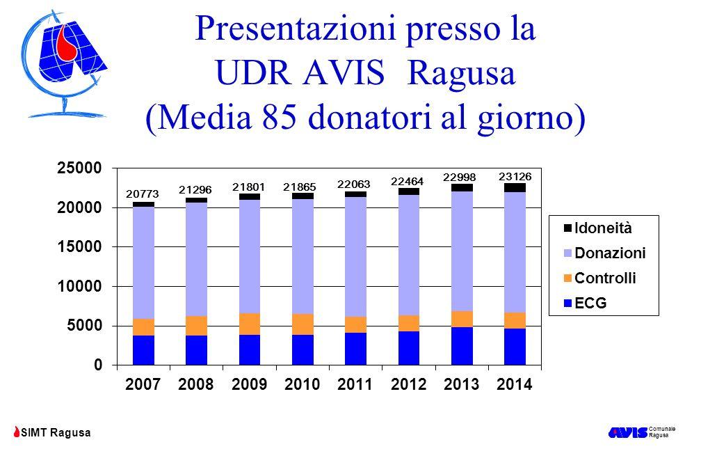 Comunale Ragusa SIMT Ragusa PLASMA INVIATO ALL'INDUSTRIA dai SIMT delle province Siciliane negli anni 2010-2014 FABBISOGNO REGIONALE: 60.487 LITRI RACCOLTI nel 2014 53.159 litri (-1,25% rispetto al 2013) pari all'88% del fabbisogno regionale (nel 2010 era il 72%) DATI KEDRION SOGGETTI A MODIFICHE
