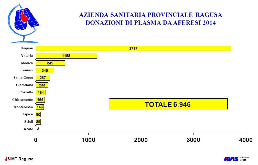 Comunale Ragusa SIMT Ragusa AZIENDA SANITARIA PROVINCIALE RAGUSA DONAZIONI DI PLASMA DA AFERESI 2014 TOTALE 6.946
