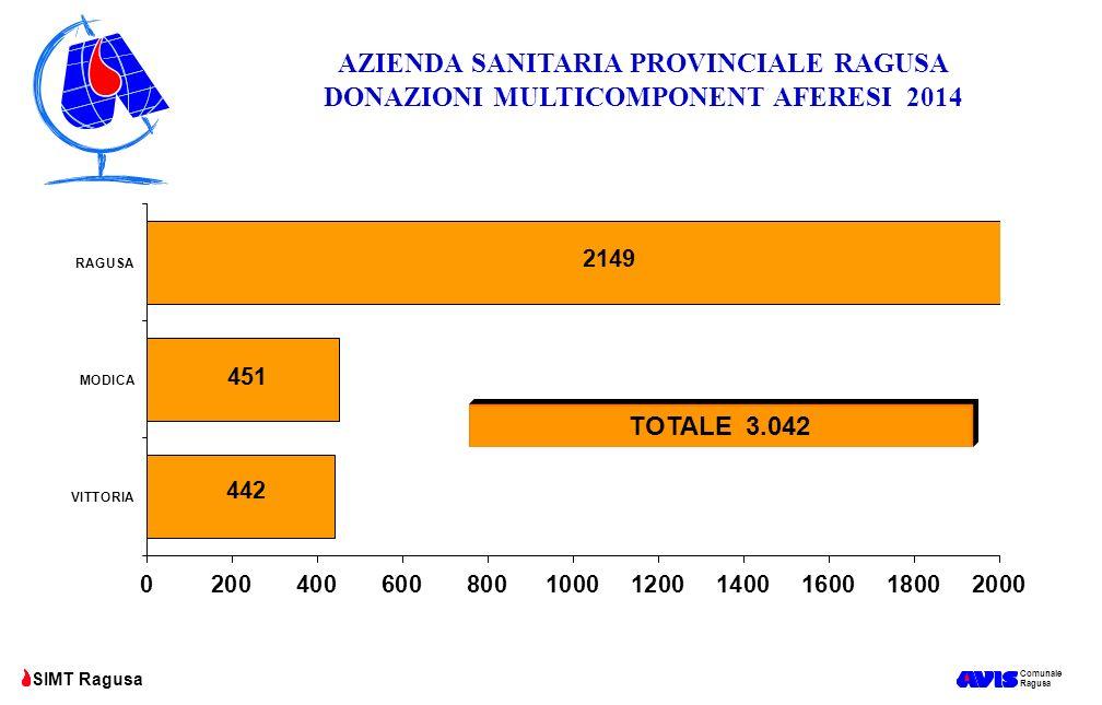Comunale Ragusa SIMT Ragusa AZIENDA SANITARIA PROVINCIALE RAGUSA DONAZIONI MULTICOMPONENT AFERESI 2014 TOTALE 3.042