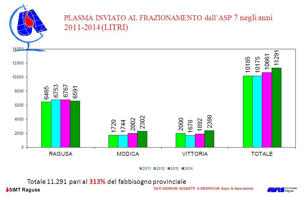 Comunale Ragusa SIMT Ragusa Totale 11.291 pari al 313% del fabbisogno provinciale PLASMA INVIATO AL FRAZIONAMENTO dall'ASP 7 negli anni 2011-2014 (LIT