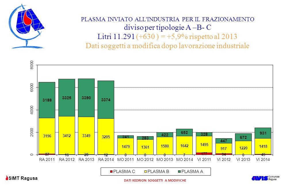 Comunale Ragusa SIMT Ragusa PLASMA INVIATO ALL'INDUSTRIA PER IL FRAZIONAMENTO diviso per tipologie A –B- C Litri 11.291 (+630 ) = +5,9% rispetto al 20
