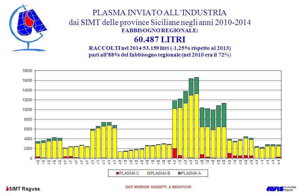 Comunale Ragusa SIMT Ragusa PLASMA INVIATO ALL'INDUSTRIA dai SIMT delle province Siciliane negli anni 2010-2014 FABBISOGNO REGIONALE: 60.487 LITRI RAC
