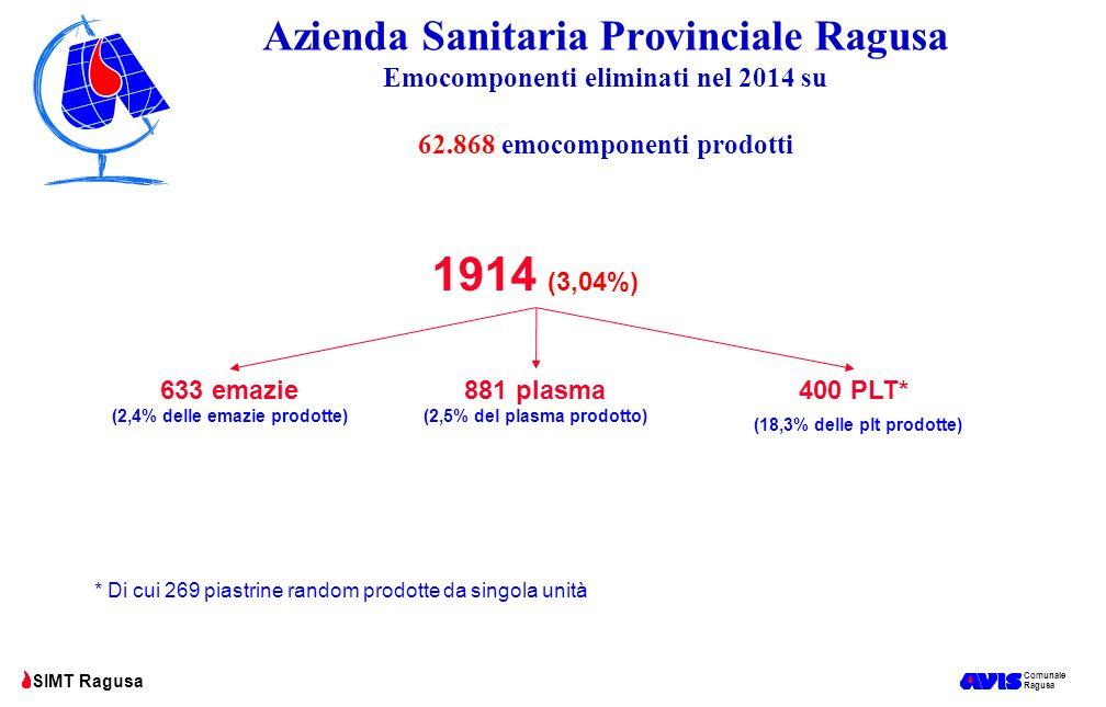 Comunale Ragusa SIMT Ragusa Azienda Sanitaria Provinciale Ragusa Emocomponenti eliminati nel 2014 su 62.868 emocomponenti prodotti 1914 (3,04%) 633 em