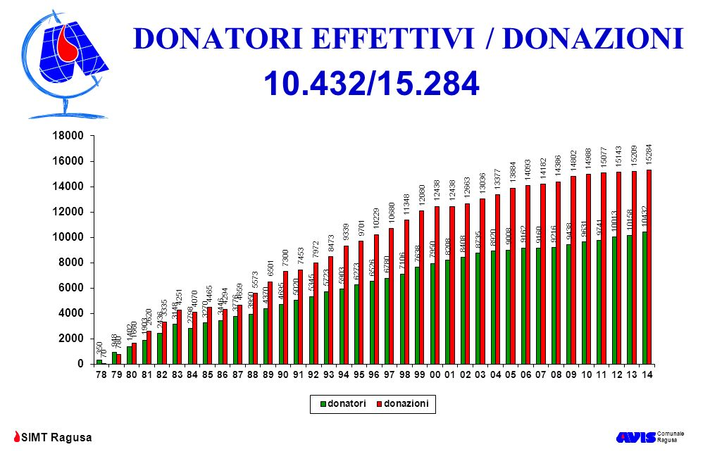Comunale Ragusa SIMT Ragusa INDICE DI DONAZIONE Donazioni/Donatori attivi nei due anni precedenti