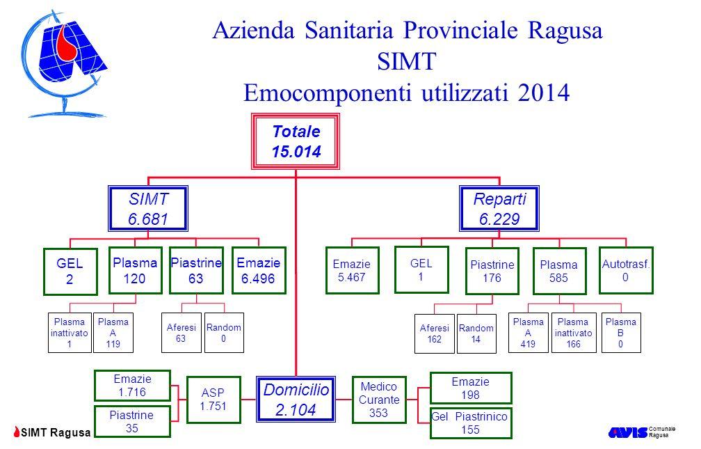 Comunale Ragusa SIMT Ragusa Azienda Sanitaria Provinciale Ragusa SIMT Emocomponenti utilizzati 2014 Autotrasf. 0 Totale 15.014 Plasma 120 Reparti 6.22