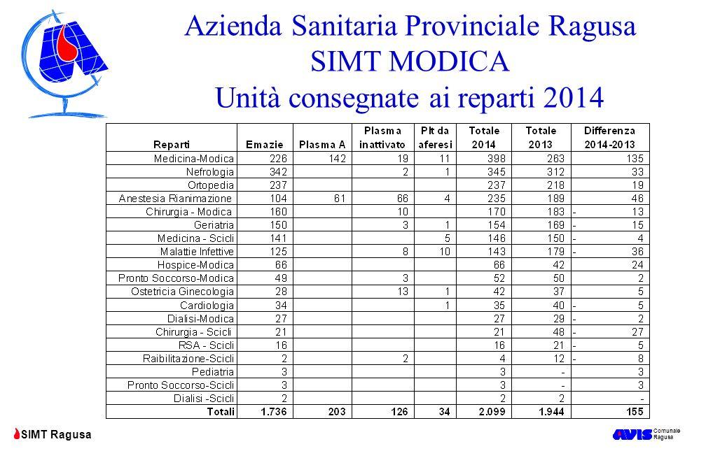 Comunale Ragusa SIMT Ragusa Azienda Sanitaria Provinciale Ragusa SIMT MODICA Unità consegnate ai reparti 2014