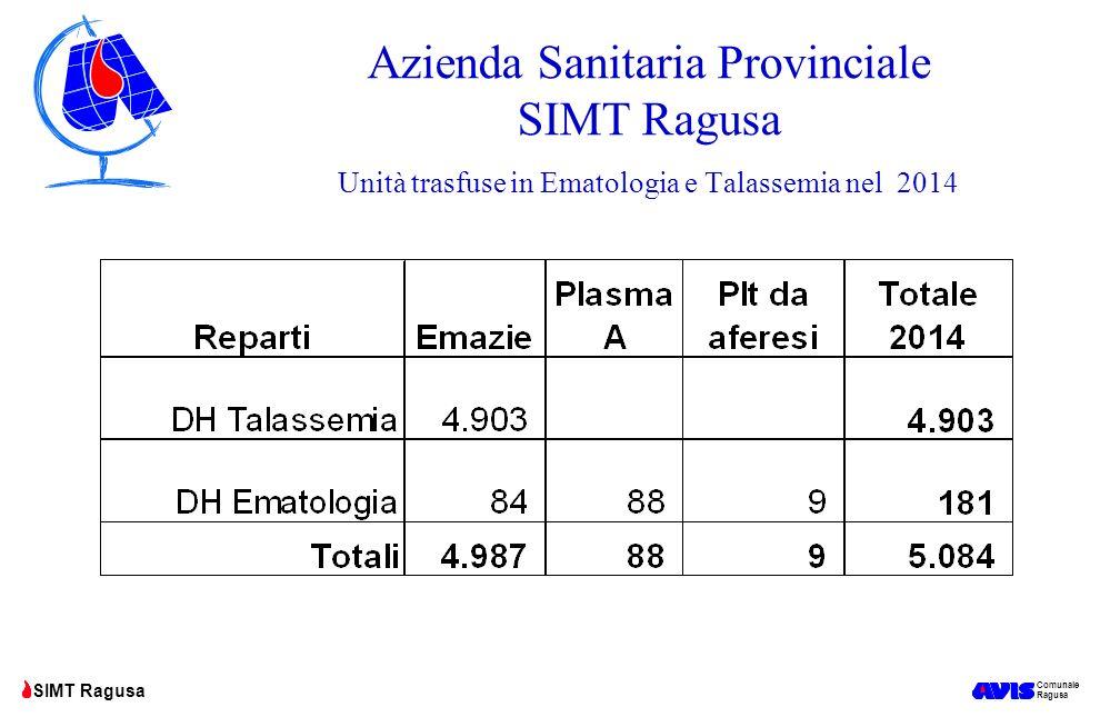 Comunale Ragusa SIMT Ragusa Azienda Sanitaria Provinciale SIMT Ragusa Unità trasfuse in Ematologia e Talassemia nel 2014