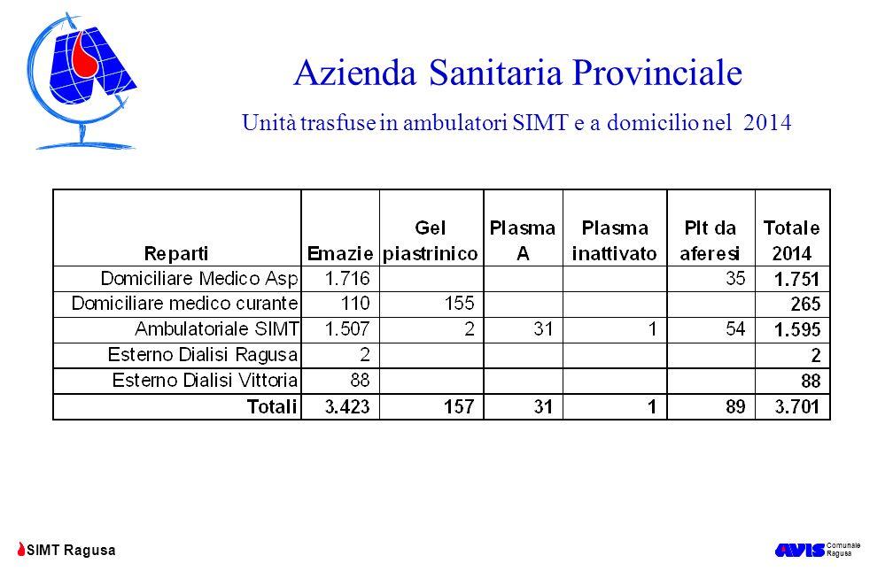 Comunale Ragusa SIMT Ragusa Azienda Sanitaria Provinciale Unità trasfuse in ambulatori SIMT e a domicilio nel 2014