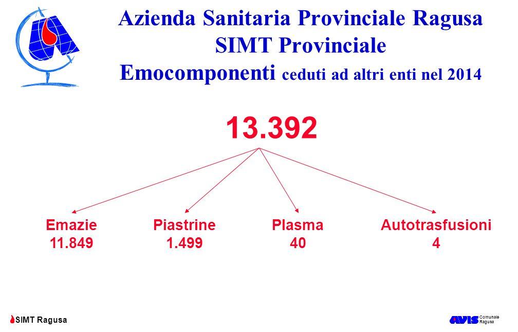 Comunale Ragusa SIMT Ragusa Azienda Sanitaria Provinciale Ragusa SIMT Provinciale Emocomponenti ceduti ad altri enti nel 2014 13.392 Emazie 11.849 Pia