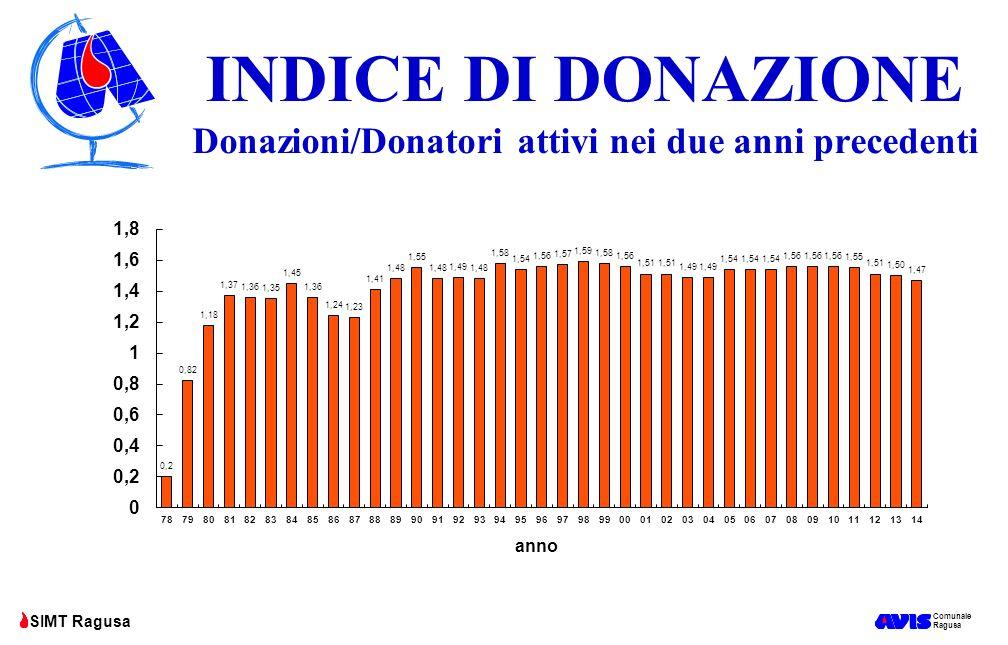 Comunale Ragusa SIMT Ragusa INDICE DI DONAZIONE Donazioni nel 2014 pari a 15.284 Donatori attivi nel 2014 pari a 9.360 1,63