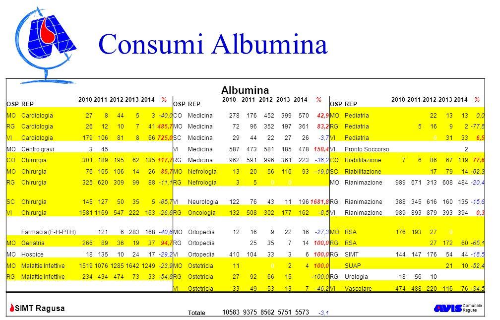 Comunale Ragusa SIMT Ragusa Consumi Albumina Albumina OSPREP 20102011201220132014% OSPREP 20102011201220132014% OSPREP 20102011201220132014% MOCardiol