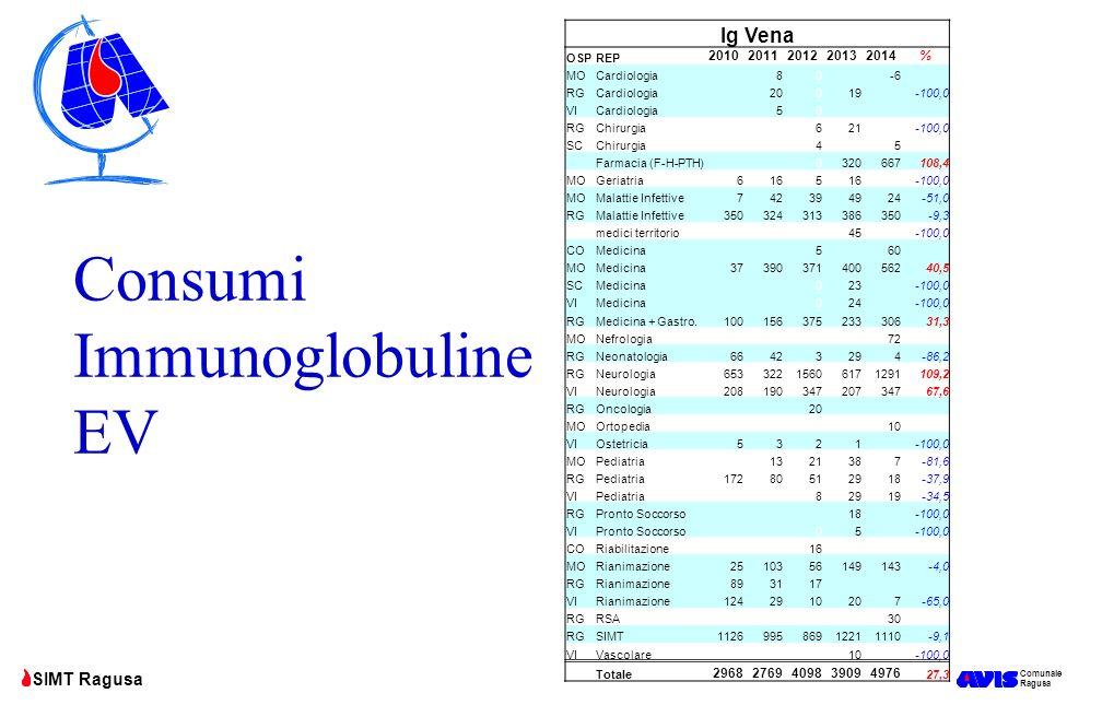 Comunale Ragusa SIMT Ragusa Consumi Immunoglobuline EV Ig Vena OSPREP 20102011201220132014% MOCardiologia 80 -6 RGCardiologia 20019 -100,0 VICardiolog