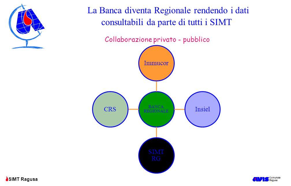 Comunale Ragusa SIMT Ragusa La Banca diventa Regionale rendendo i dati consultabili da parte di tutti i SIMT Collaborazione privato - pubblico BANCA R