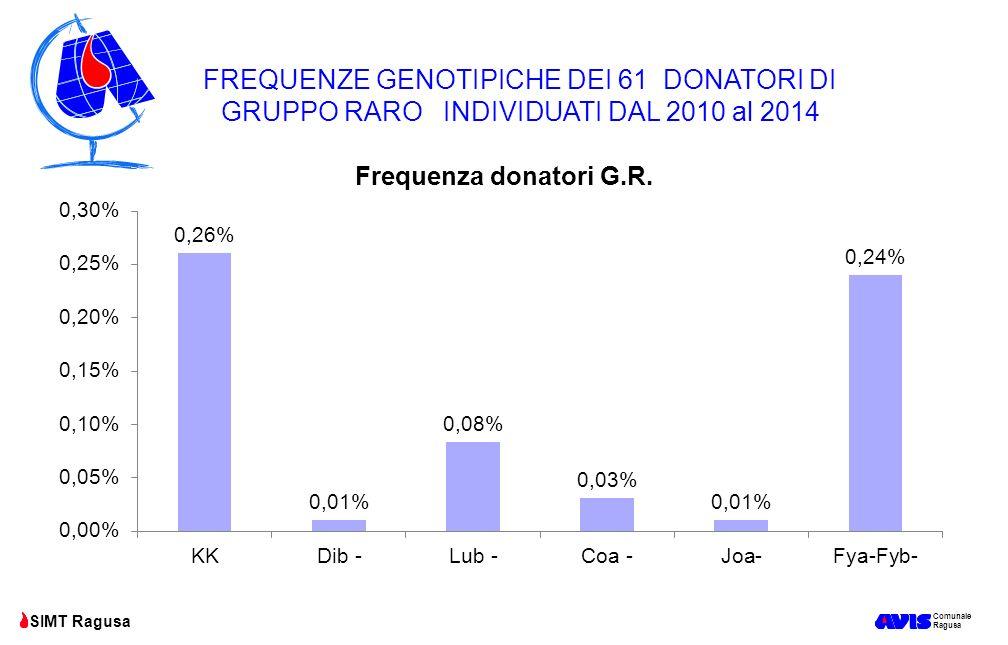 Comunale Ragusa SIMT Ragusa FREQUENZE GENOTIPICHE DEI 61 DONATORI DI GRUPPO RARO INDIVIDUATI DAL 2010 al 2014