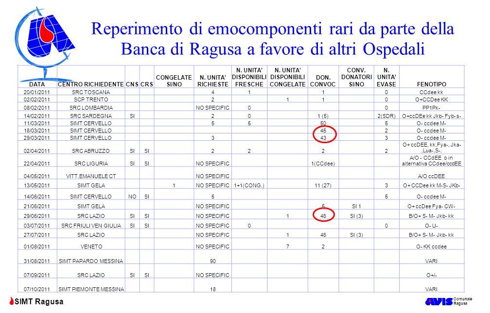 Comunale Ragusa SIMT Ragusa Reperimento di emocomponenti rari da parte della Banca di Ragusa a favore di altri Ospedali DATACENTRO RICHIEDENTECNSCRS C