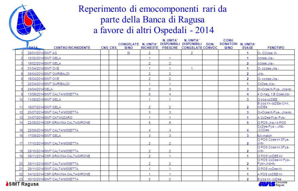 Comunale Ragusa SIMT Ragusa DATACENTRO RICHIEDENTECNSCRS CONGELATE SI/NO N. UNITA' RICHIESTE N. UNITA' DISPONIBILI FRESCHE N. UNITA' DISPONIBILI CONGE
