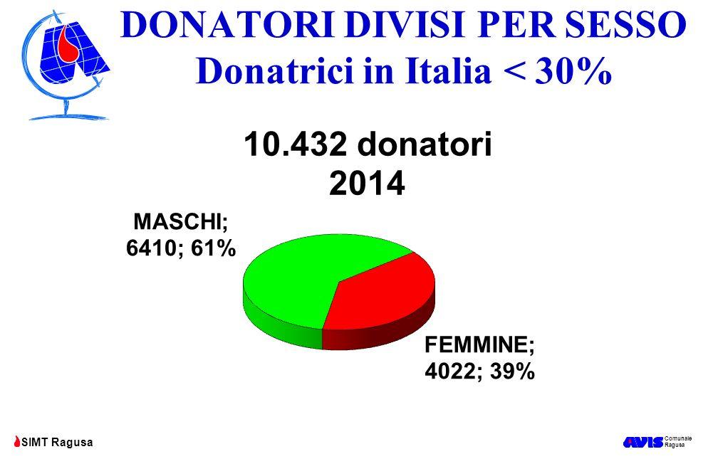 Comunale Ragusa SIMT Ragusa DONATORI DIVISI PER SESSO Donatrici in Italia < 30%