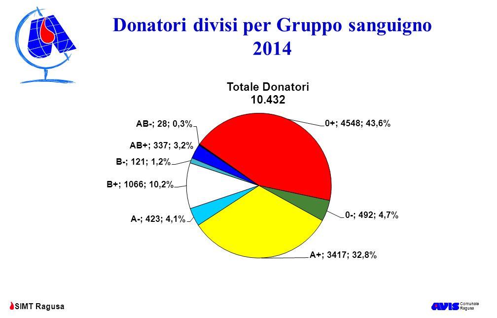 Comunale Ragusa SIMT Ragusa Banca dei Gruppi Rari di Ragusa Tipizzazione donatori e pazienti provincia RG Superata quota 10.000!!!.