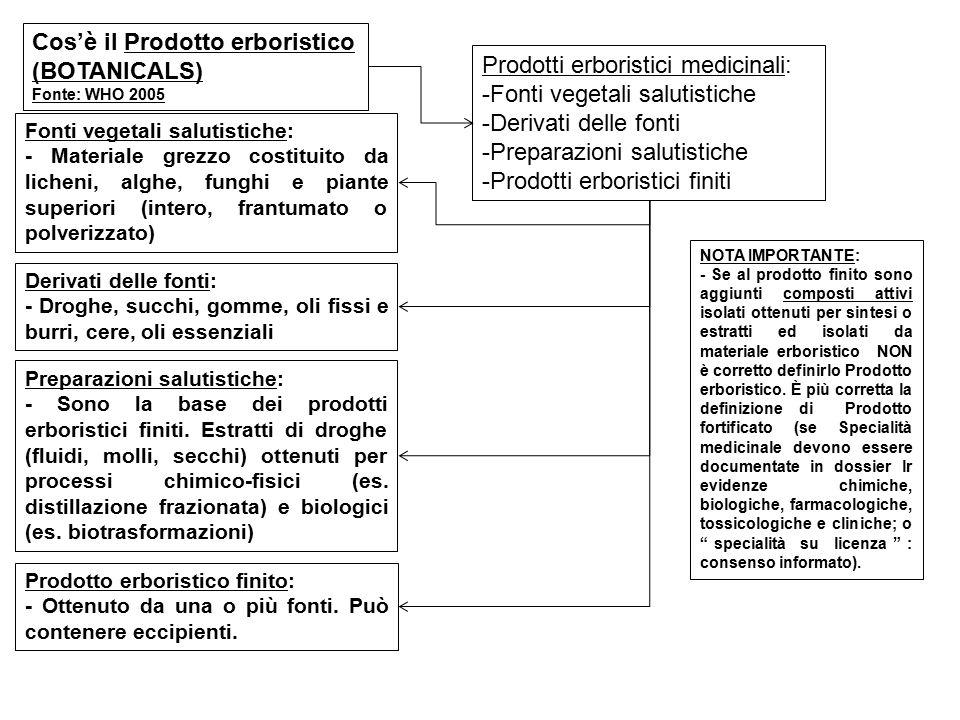 Cos'è il Prodotto erboristico (BOTANICALS) Fonte: WHO 2005 Prodotti erboristici medicinali: -Fonti vegetali salutistiche -Derivati delle fonti -Prepar