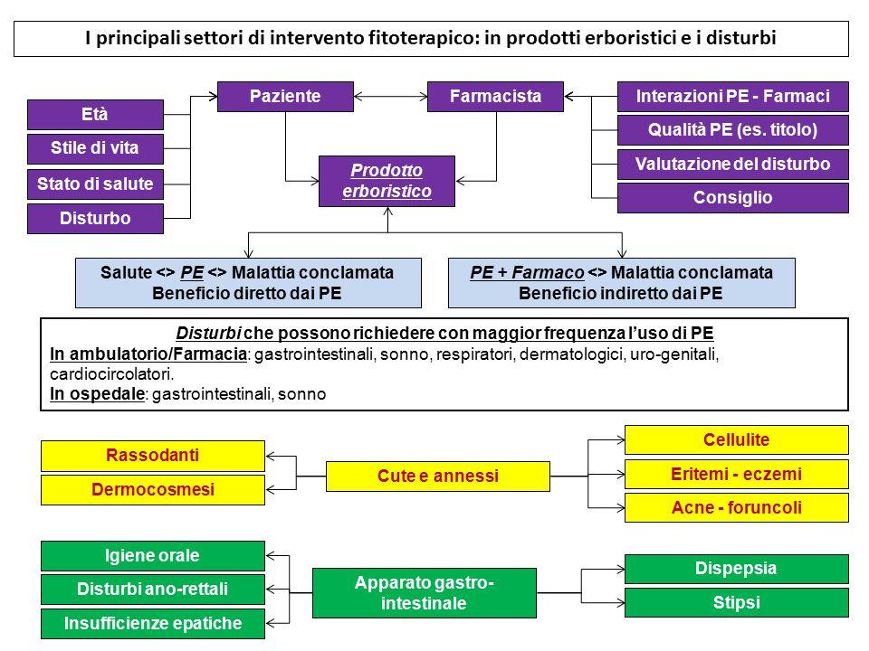 I principali settori di intervento fitoterapico: in prodotti erboristici e i disturbi Cute e annessi Cellulite Eritemi - eczemi Acne - foruncoli Rasso
