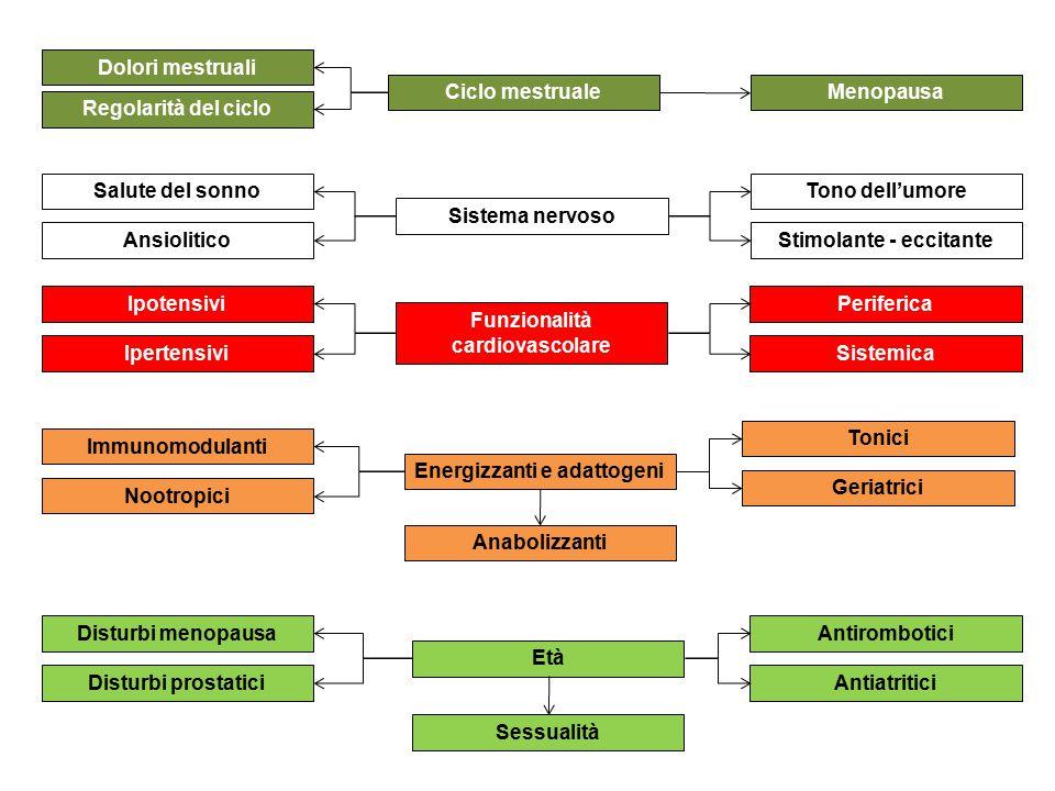 Ciclo mestruale Dolori mestruali Regolarità del ciclo Menopausa Sistema nervoso Salute del sonno Ansiolitico Tono dell'umore Stimolante - eccitante Fu
