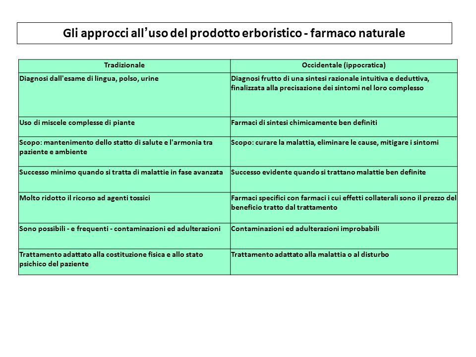 TradizionaleOccidentale (ippocratica) Diagnosi dall'esame di lingua, polso, urineDiagnosi frutto di una sintesi razionale intuitiva e deduttiva, final