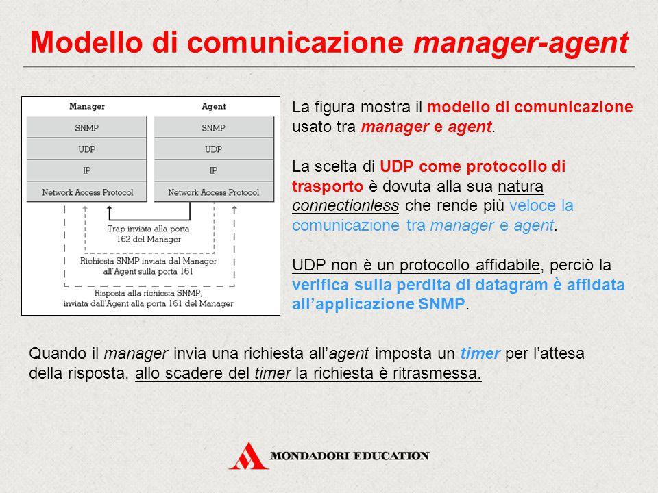 Modello di comunicazione manager-agent La figura mostra il modello di comunicazione usato tra manager e agent. La scelta di UDP come protocollo di tra