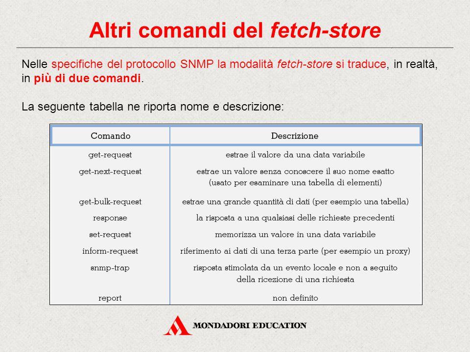 Altri comandi del fetch-store Nelle specifiche del protocollo SNMP la modalità fetch-store si traduce, in realtà, in più di due comandi. La seguente t