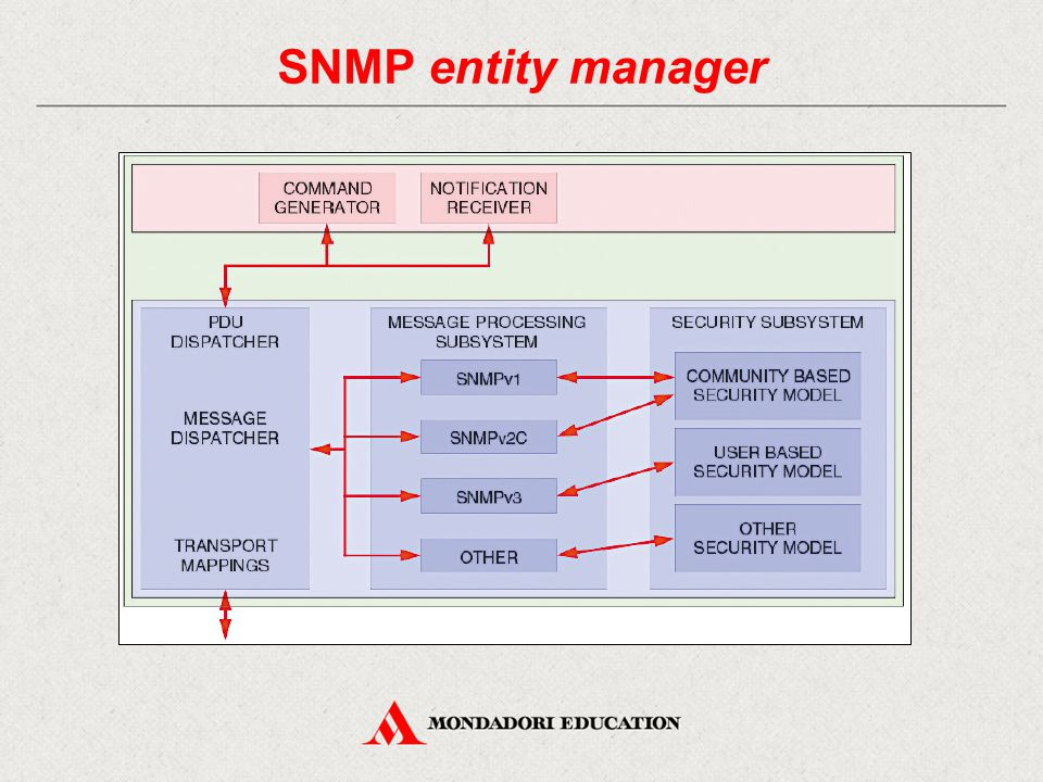 SNMP entity agent