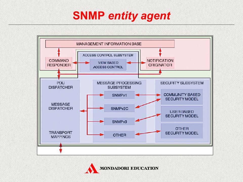 SNMPv3 e sicurezza La nuova architettura definita in SNMPv3 aiuta a separare in modo chiaro le diverse parti del sistema SNMP così da rendere possibile una sua implementazione sicura.