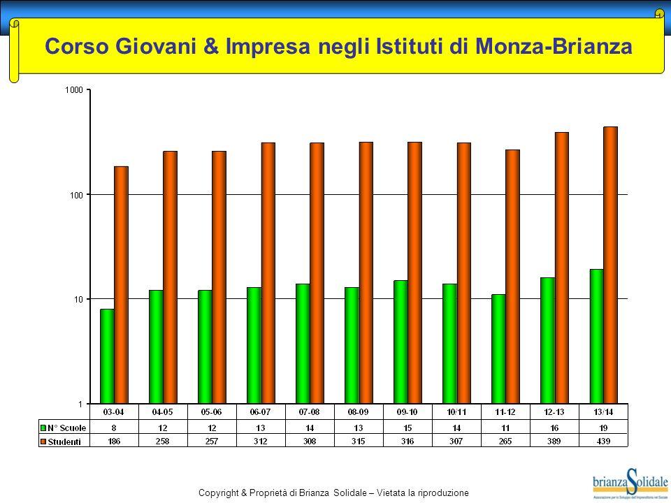 Copyright & Proprietà di Brianza Solidale – Vietata la riproduzione Corso Giovani & Impresa negli Istituti di Monza-Brianza