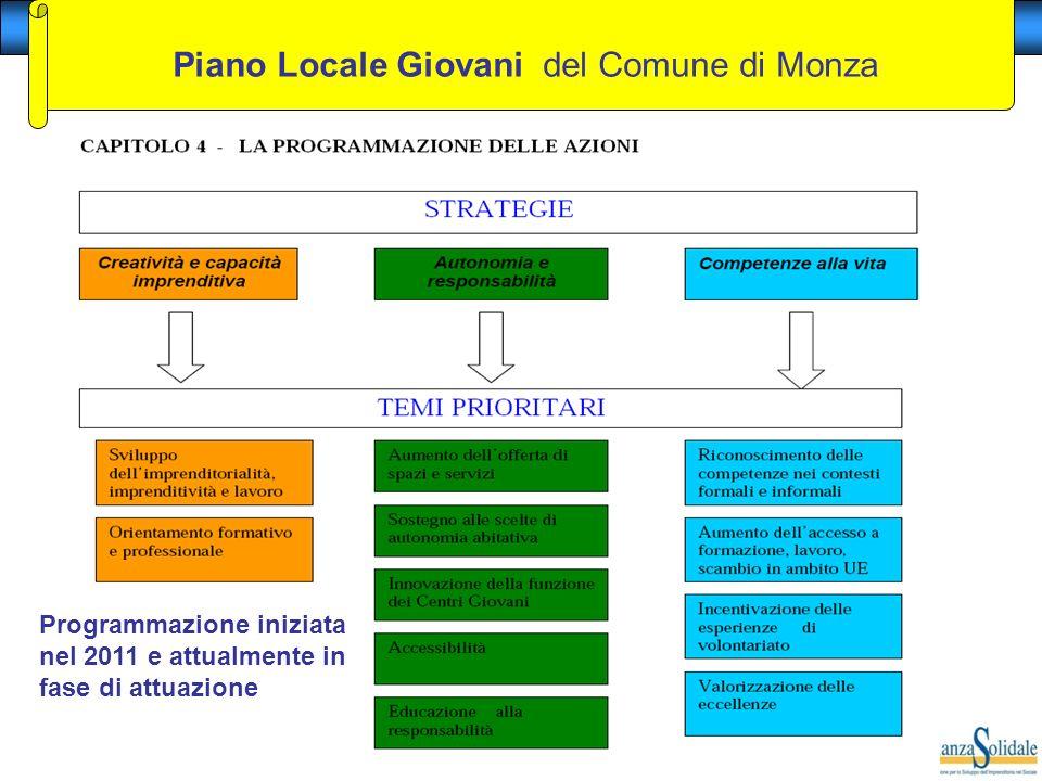 Copyright & Proprietà di Brianza Solidale – Vietata la riproduzione Programmazione iniziata nel 2011 e attualmente in fase di attuazione Piano Locale Giovani del Comune di Monza