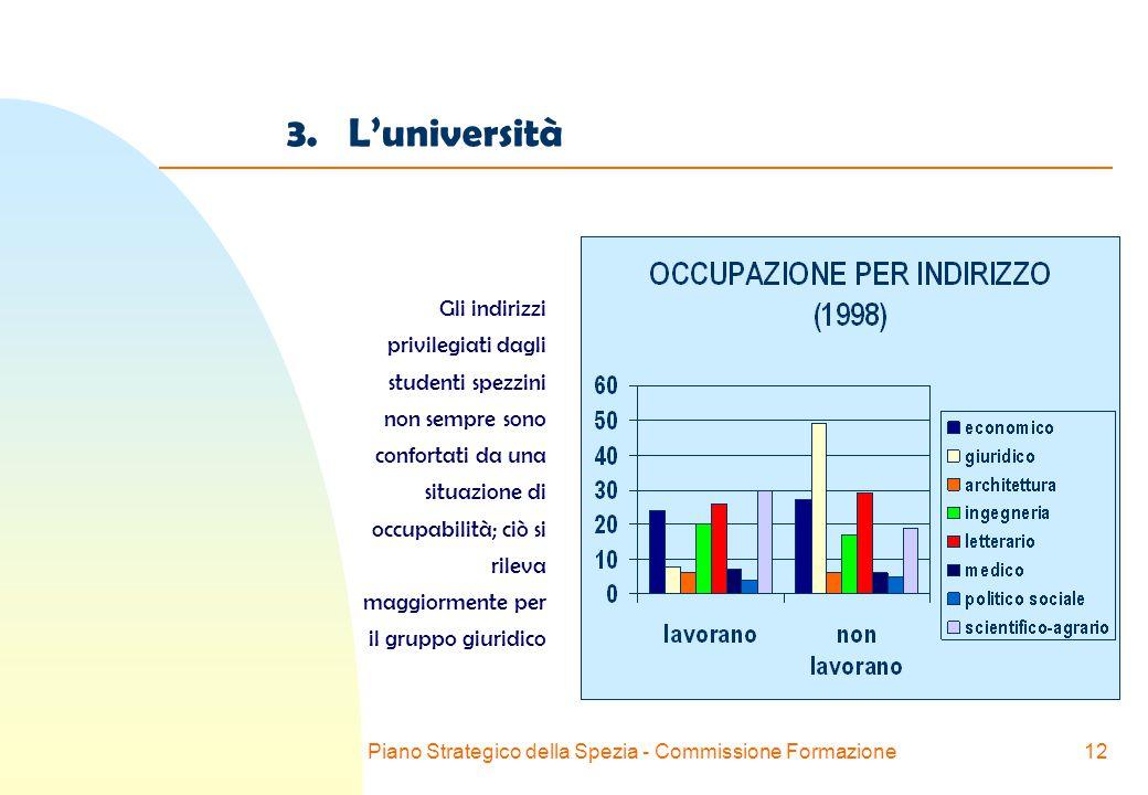 Piano Strategico della Spezia - Commissione Formazione12 3.