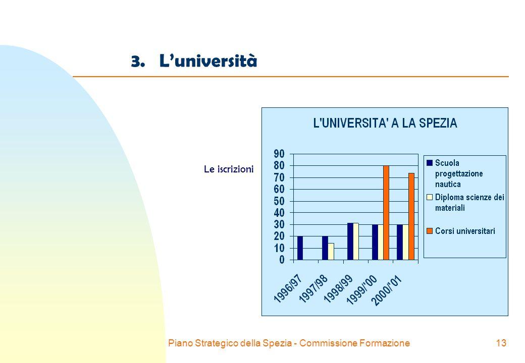 Piano Strategico della Spezia - Commissione Formazione13 3. L'università Le iscrizioni