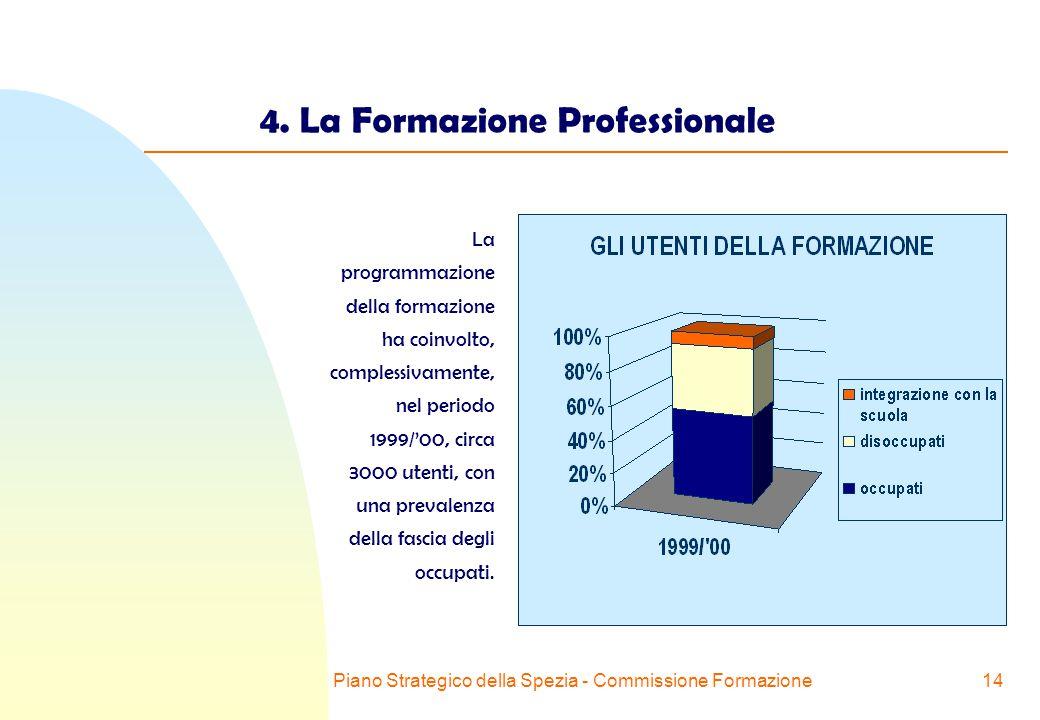 Piano Strategico della Spezia - Commissione Formazione14 4.