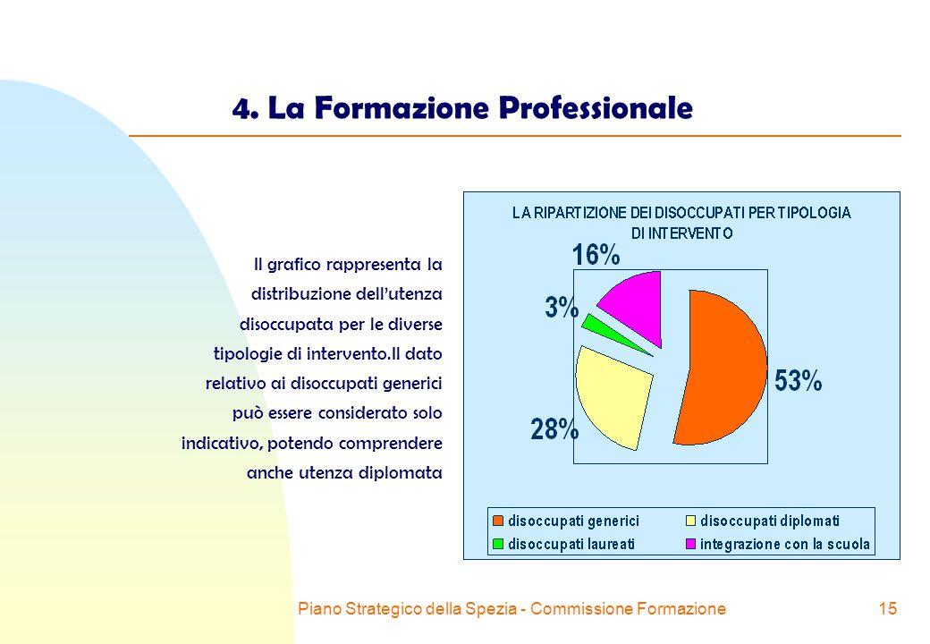 Piano Strategico della Spezia - Commissione Formazione15 4.