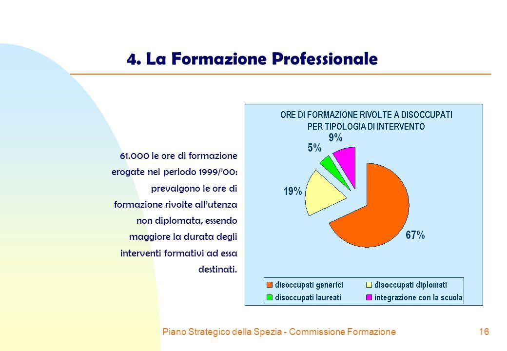 Piano Strategico della Spezia - Commissione Formazione16 4.