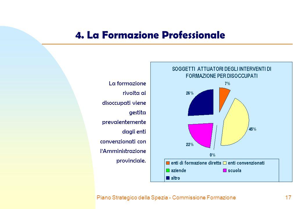 Piano Strategico della Spezia - Commissione Formazione17 4.