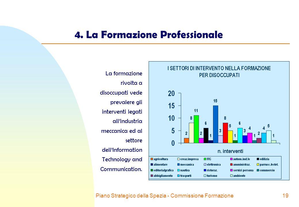 Piano Strategico della Spezia - Commissione Formazione19 4.