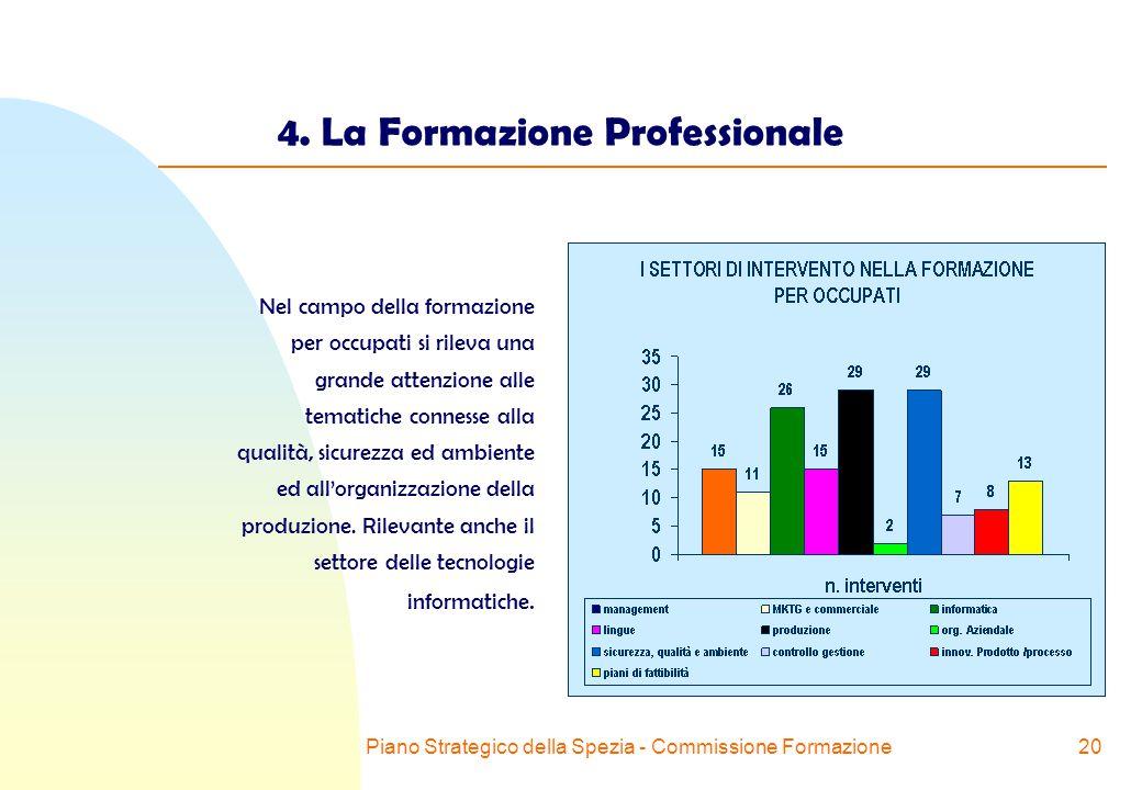 Piano Strategico della Spezia - Commissione Formazione20 4.