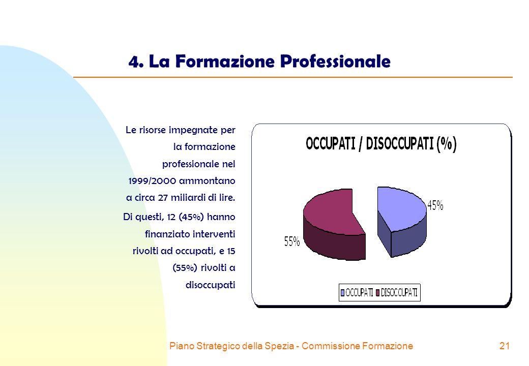 Piano Strategico della Spezia - Commissione Formazione21 4.